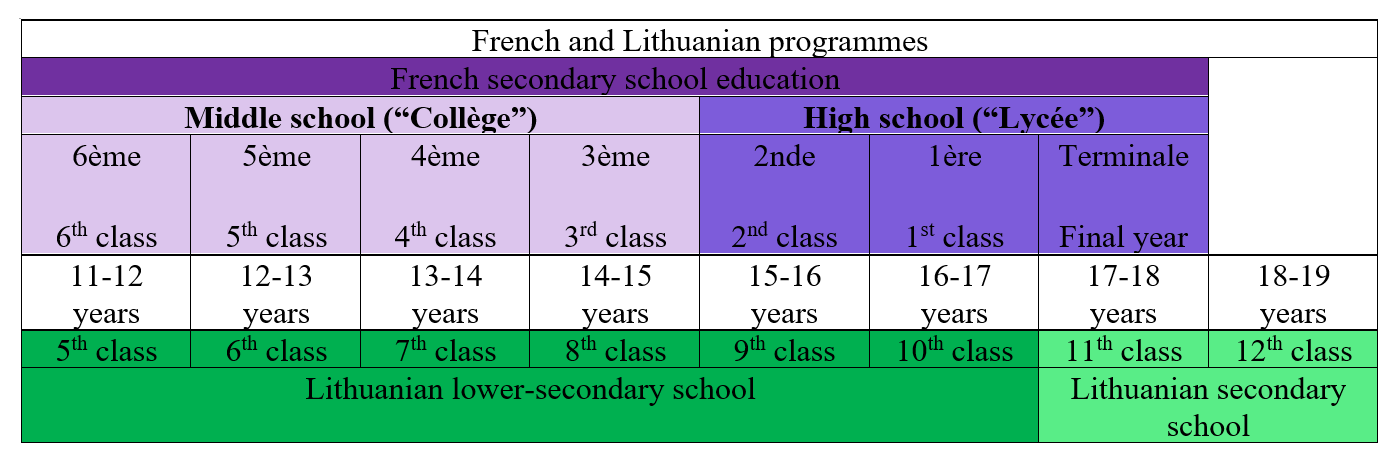 the french education system We hope that our guide to the french education system is of use when viewing properties with your leggett agent, feel free to ask them about local schools historically, education has been considered a key priority by all political parties in france, and this continues to be the case.